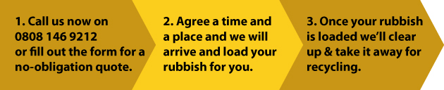 Rubbish Clearance in London and Surrey